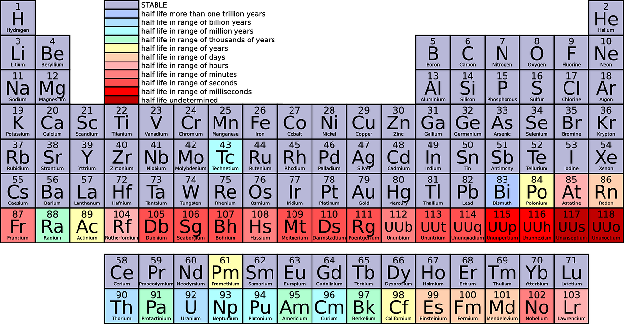Periods in the periodic table images periodic table images periods in the periodic table images periodic table images new periodic table in periods periodic table gamestrikefo Image collections